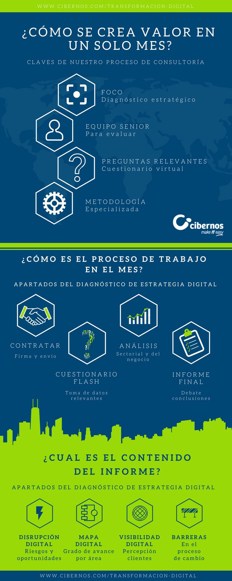 Infografía Transformación digital.png